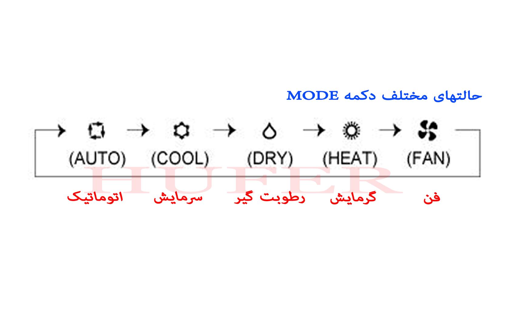 تنظیمات کنترل کولر گازی